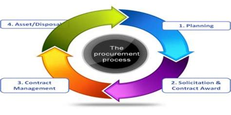 Dissertation topics in supply chain management