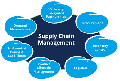 Top 5 Supply Chain Management Topics in 2018