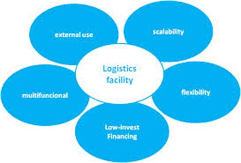 Proposal for Research into Supply Chain Management and